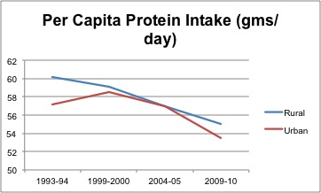 Chart: Per Capita Protein Intake